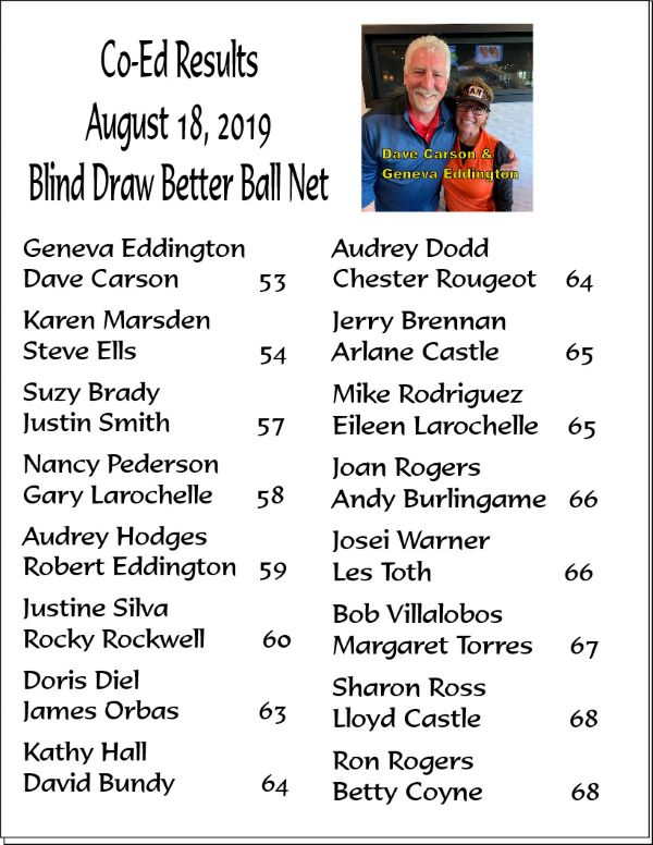August 2019 Co Ed Results